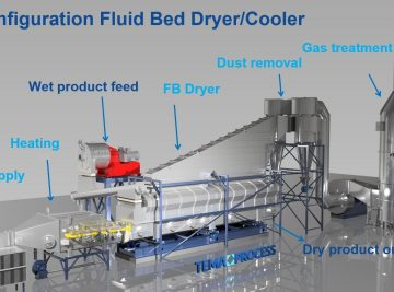 Configuration Fluid Bed Dryer Cooler