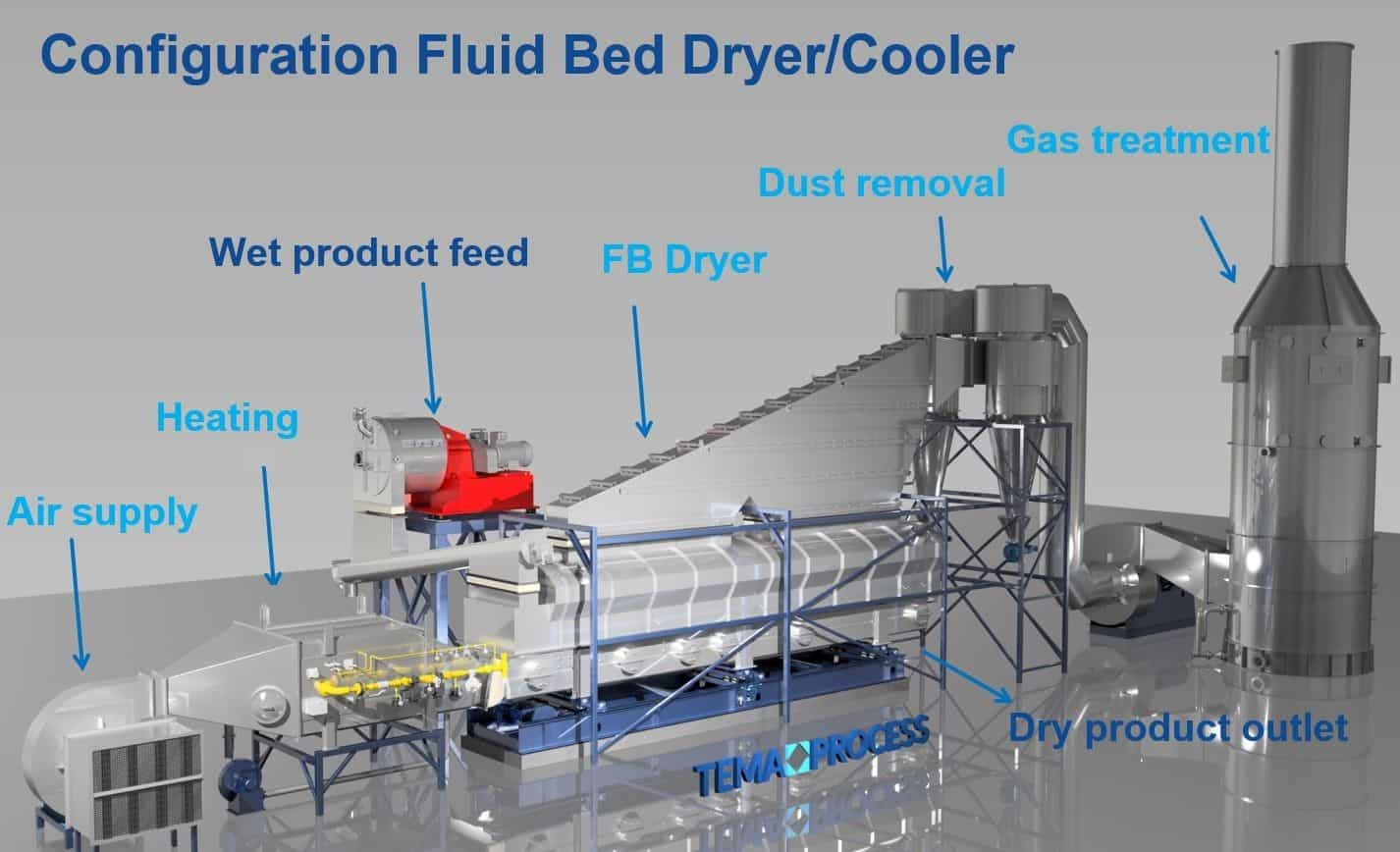 Configuration Fluid Bed Dryer Cooler